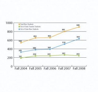 College enrollment numbers show steady increase