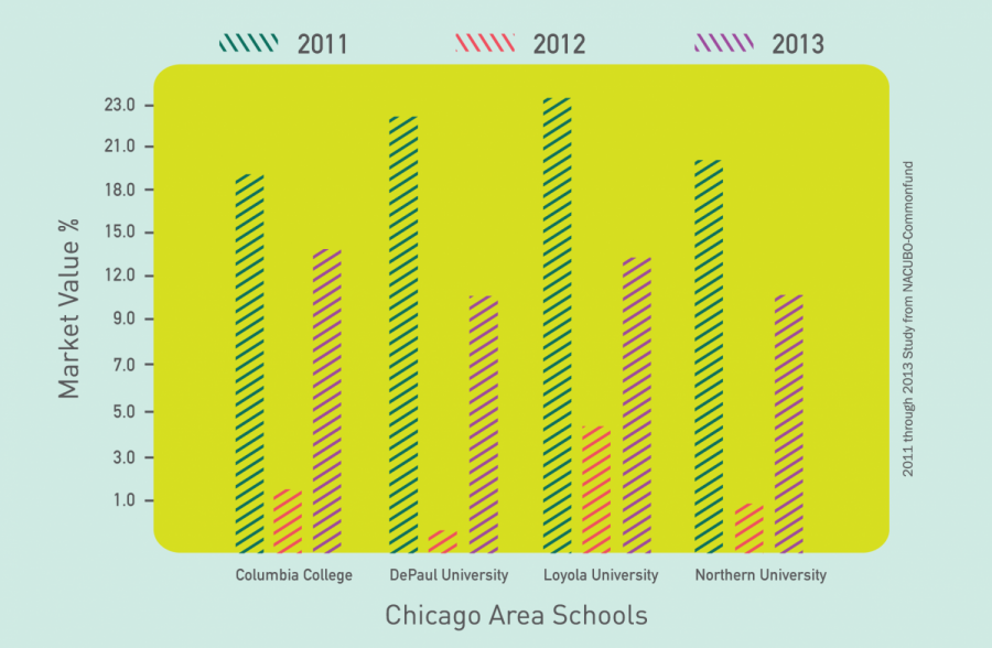 College's market value increases, one of highest in Midwest