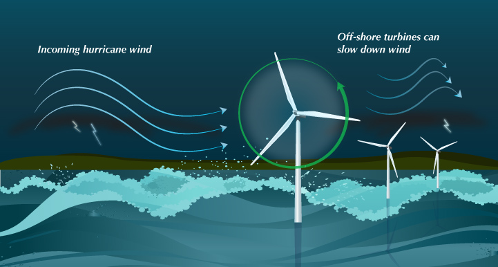 Offshore+wind+turbines