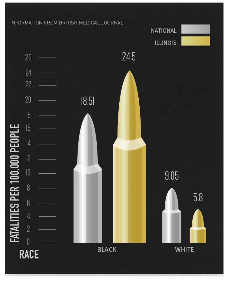Gun+Violence