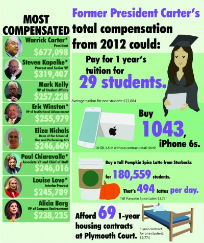College reports leaders' pay