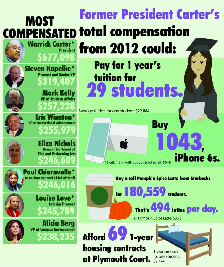 Most Compensated