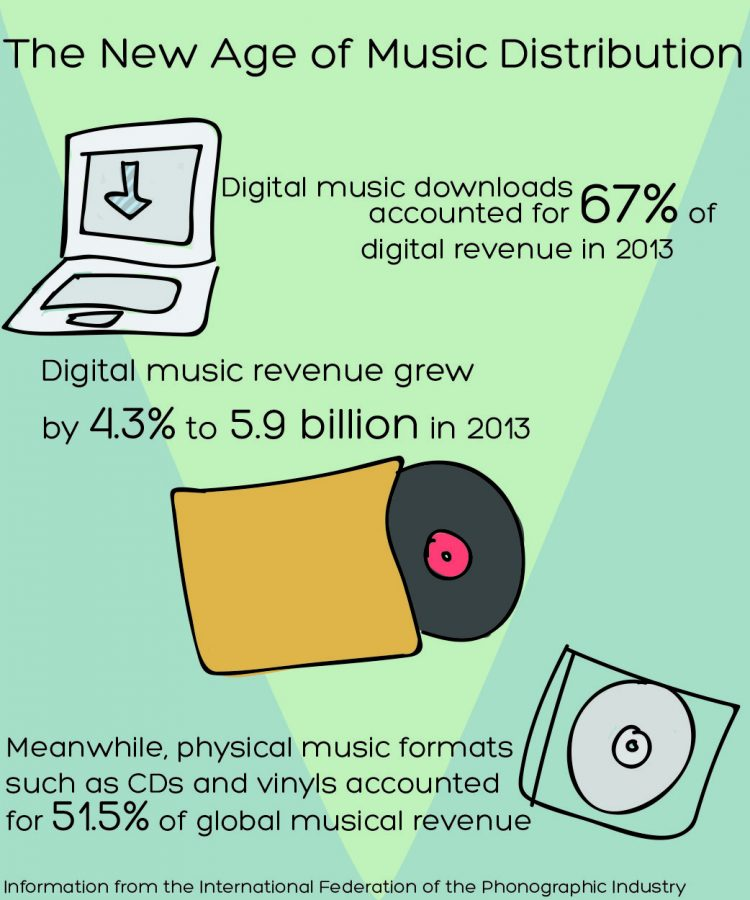 Downloading, subscription services changing music distribution