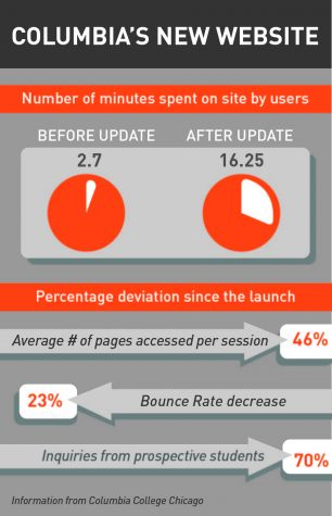 The preliminary report shows increased use of the site overall. The length of time users spend on the site has increased from 2.7 minutes to 16.25 minutes. The bounce rate, a measure of how often a user decides to leave a site after only visiting one page, has improved by 23 percent and the average number of pages visited per session have also improved by 46 percent, according to an Oct. 31 statement from the college.