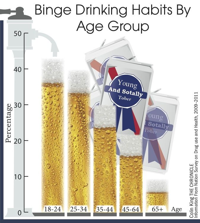 Binge+Drinking