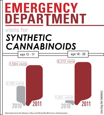 E.D. visits relating to synthetic cannabinoids skyrocket