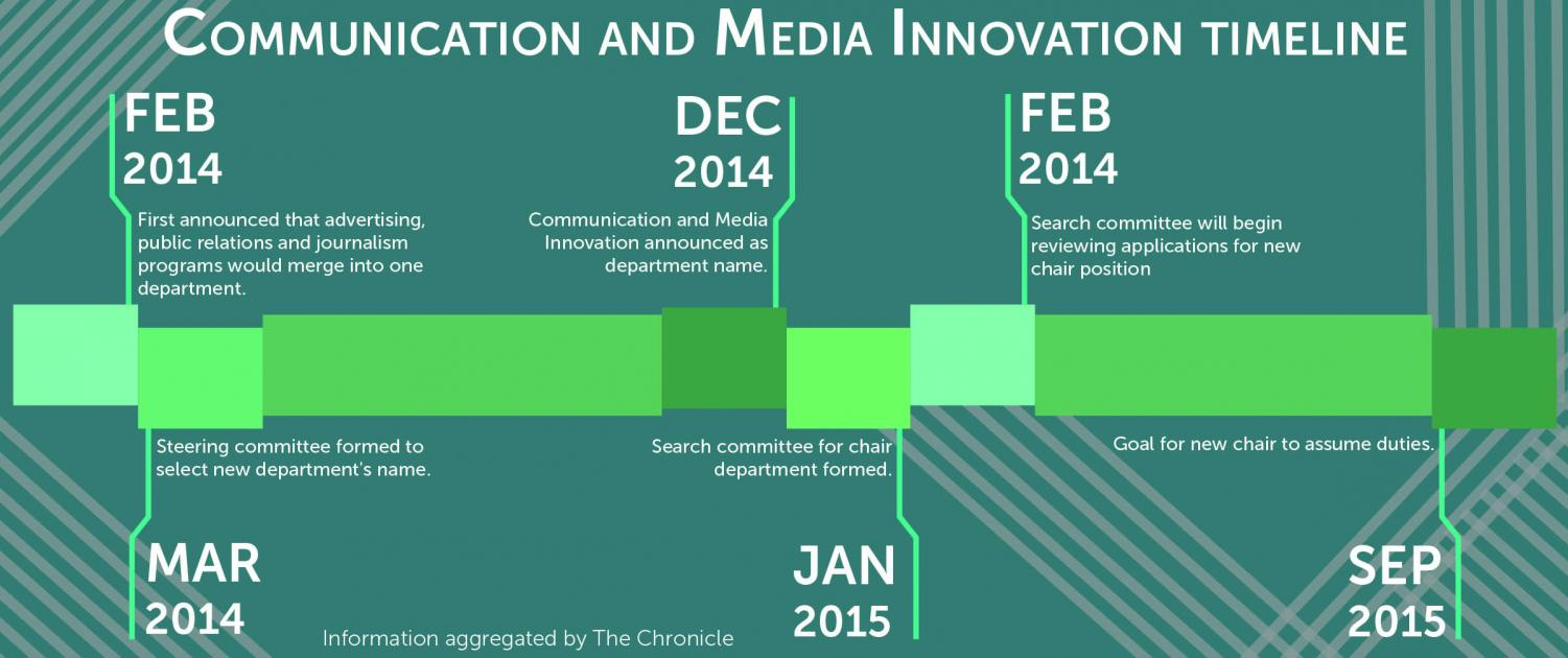 Communication and Media Innovation