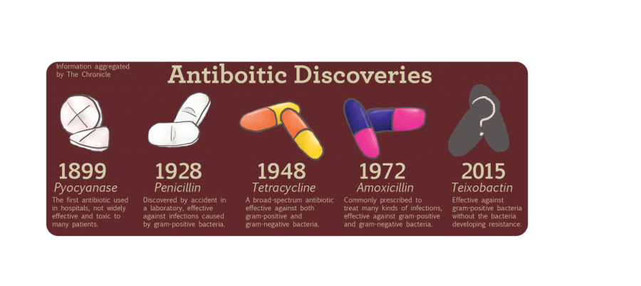 Antibiotic+Discoveries