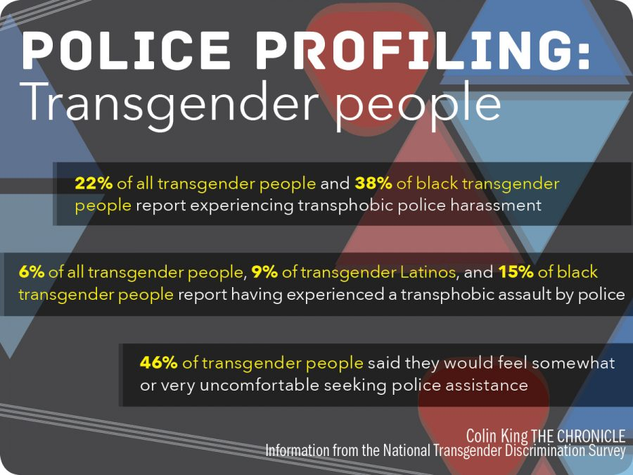 Police Profiling: Transgender People