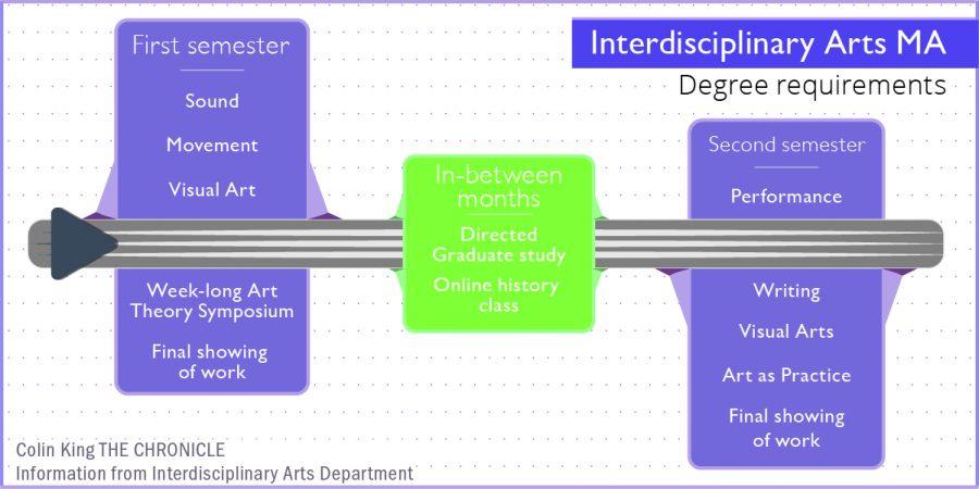 Interdisciplinary Arts MA