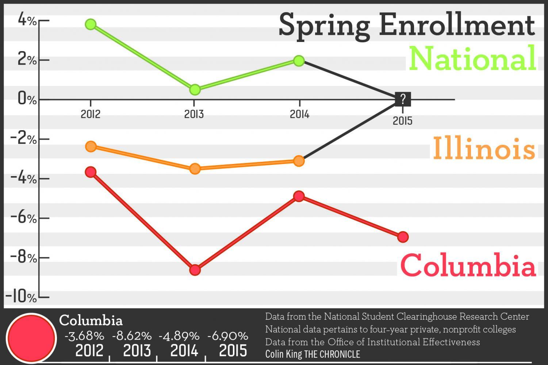 Spring 2015 Enrollment