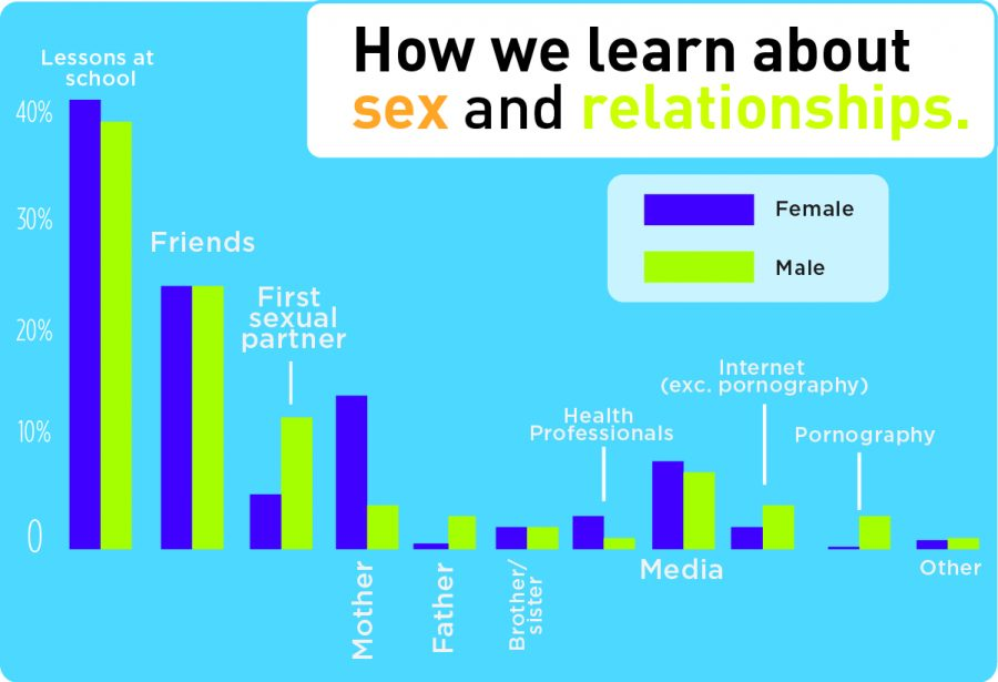 How we learn about sex and relationships