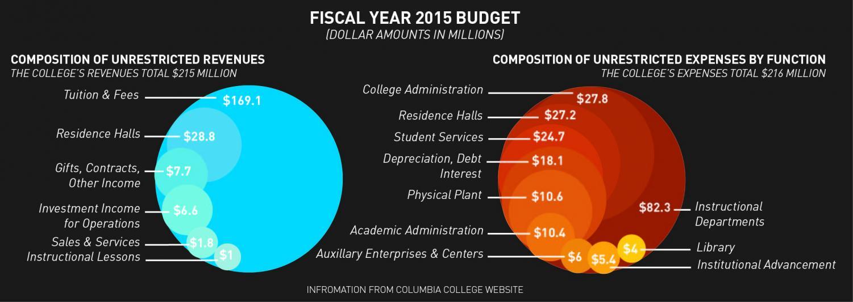 Budget transparency goes digital
