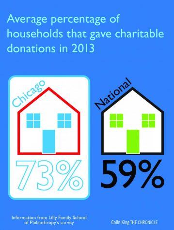 Information from the Lilly Family School of Philanthropy's survey