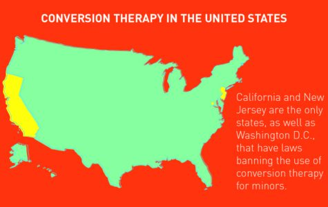 Conversion therapy in the United States