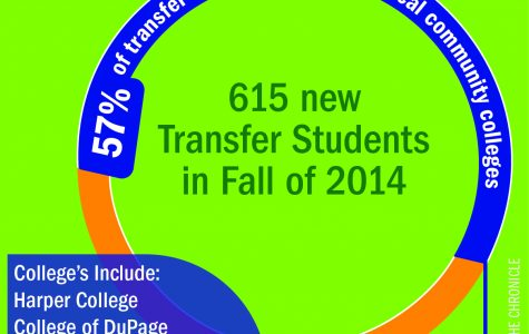 College to increase focus on transfer students, initiatives