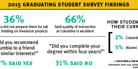 Information from 2015 Graduating Student Survey Institutional Effectiveness