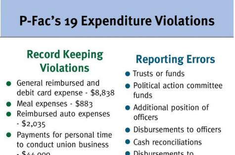 P-Fac labor audit exposes violations