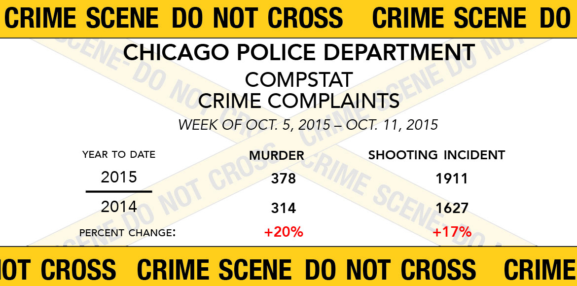 Murder rates are up 20% over October 2014.