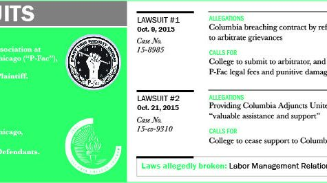 Two lawsuits in two weeks: P-Fac files  federal complaints against college