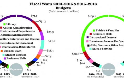 FY16 budget shows more cuts, less revenue