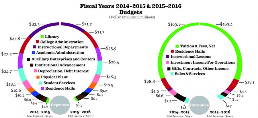 Fiscal Budget graphic