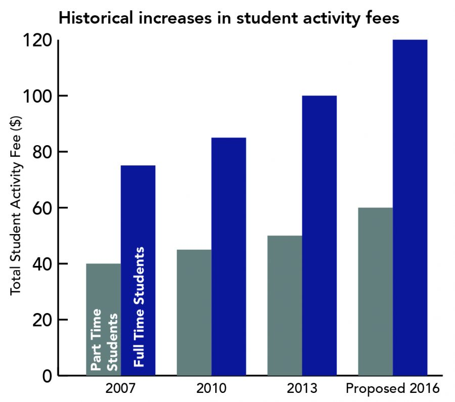 Student Activity Fee