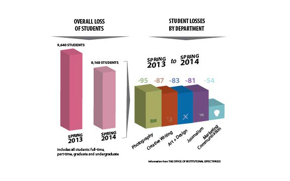 Student enrollment, retention need to be higher-ups' focus