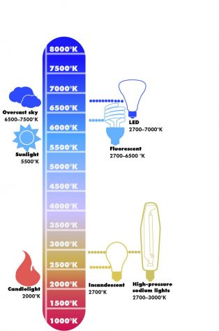 Light sources give off electromagnetic radiation of varying frequencies. When a light source gives off more energy, the color temperature is higher and the wavelength is shorter, resulting in a blue color.
