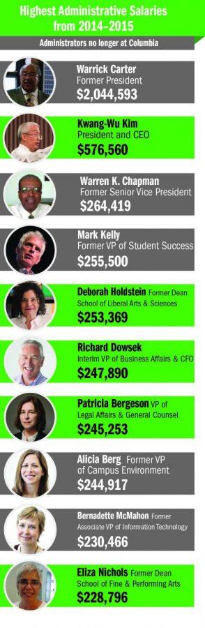 Administrators' salaries rise, college's financial cushion dwindles