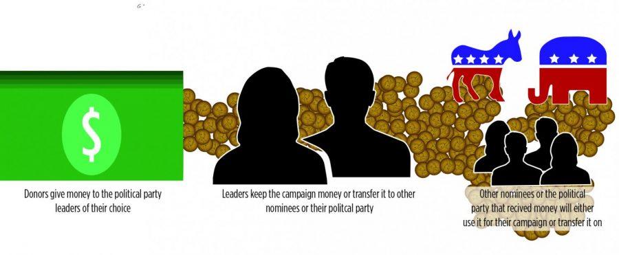 Voters vs Donors: $95.8 million circling Illinois legislative races  creates loyalty concerns