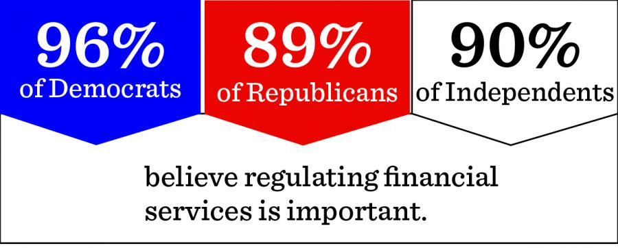 Chicago consumers, communities could be affected by financial regulation rollback