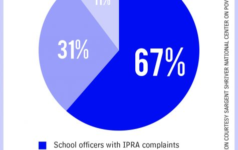 Study finds problems with CPD officers in schools