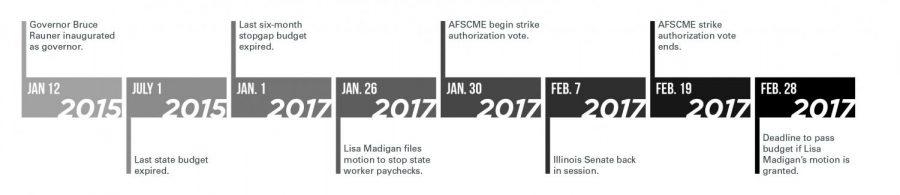 Illinois budget gridlock threatens state worker paychecks