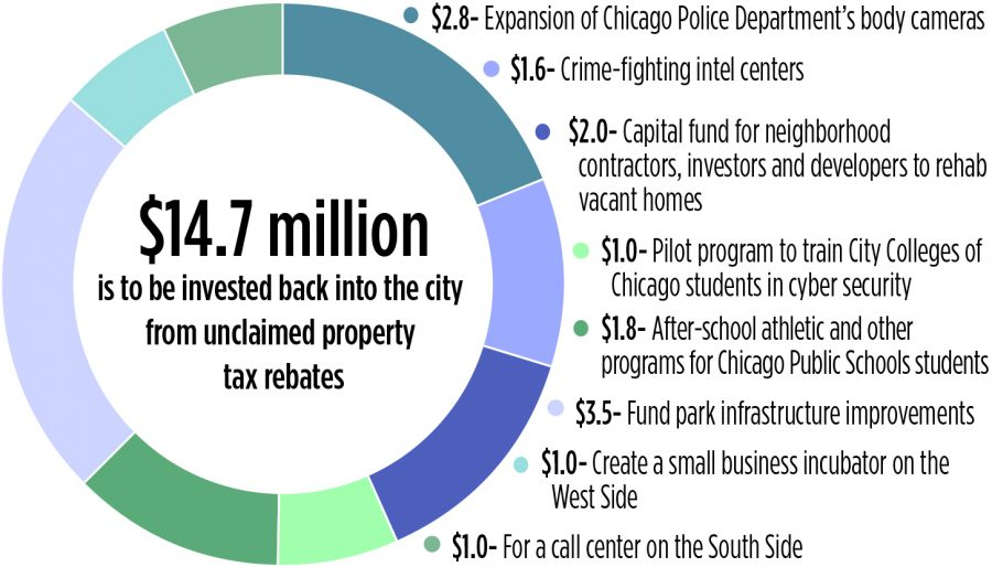 Millions+invested+in+public+safety+after+alderman+resistance