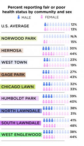Chicagoans' health problems vary by neighborhood