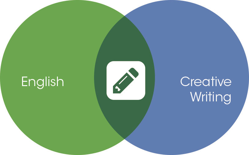 Creative Writing, English departments merged