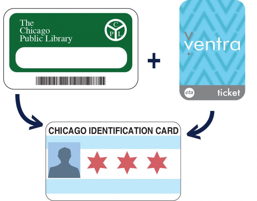 'Chicago ID' will offer more access to city services