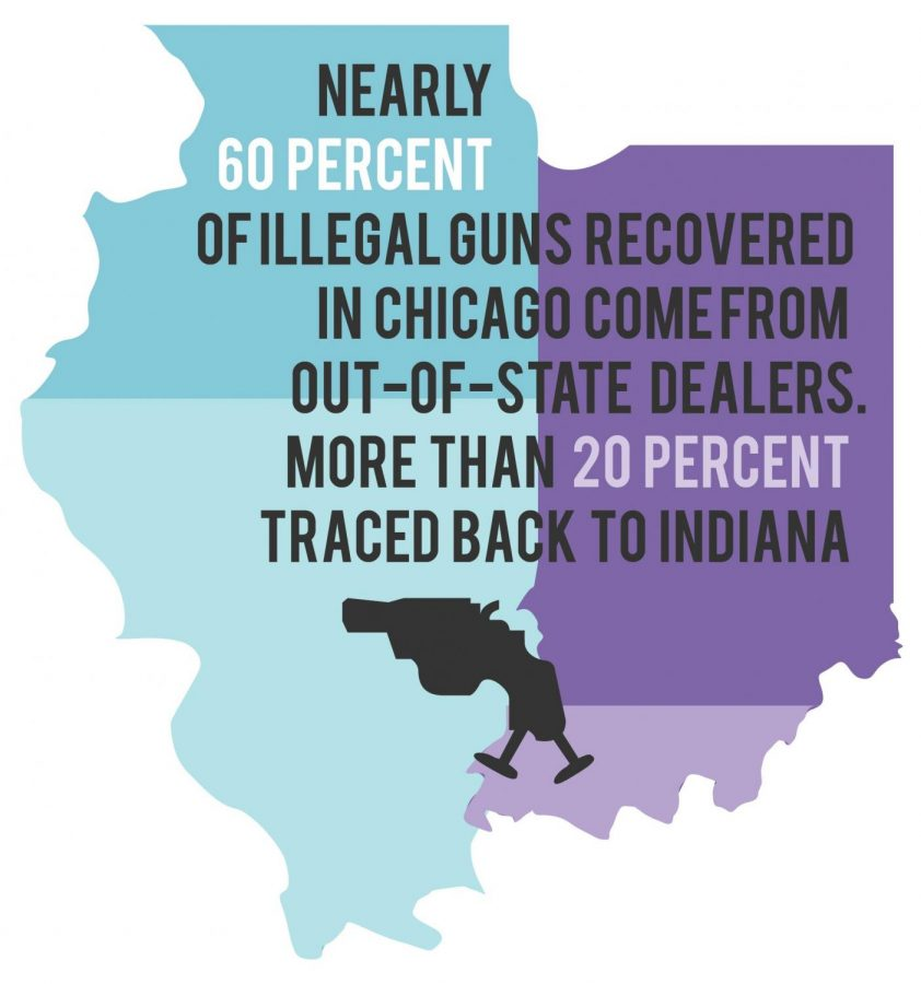Study: Majority of Chicago guns trafficked from out of state
