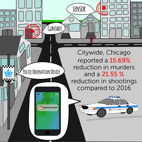 CPD attributes gun violence reduction to new tech