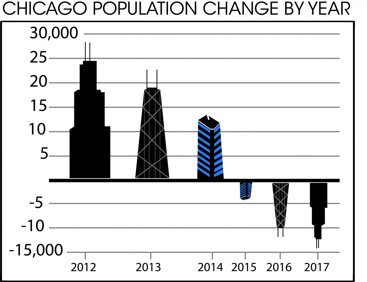 Chicago population decrease may reflect lack of jobs, crime, housing
