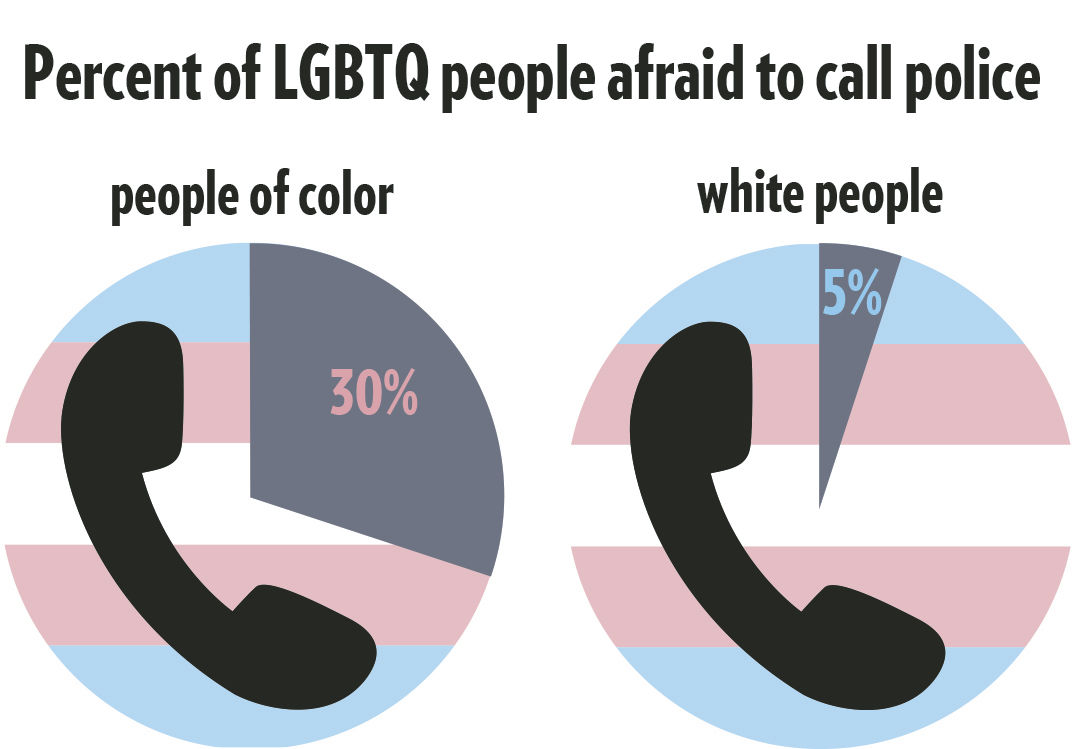 Recognizing discrimination can help end violence against trans people
