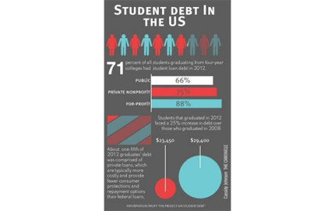 Student debt a national epidemic