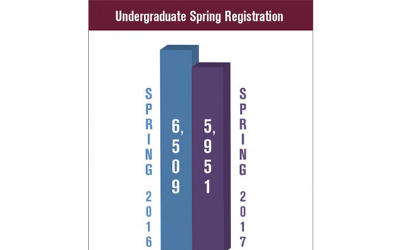 Current spring registration shows drop, college says it is not 'alarming'