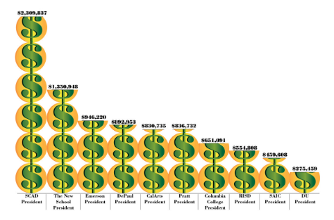 How Dr. Kim's salary compares to other schools' presidents