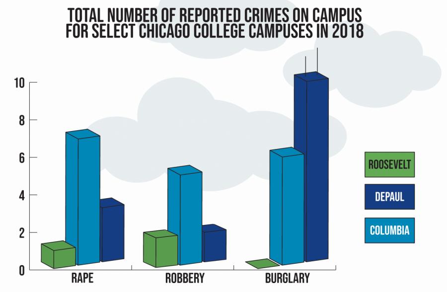 Slight uptick in crime, underreporting possible