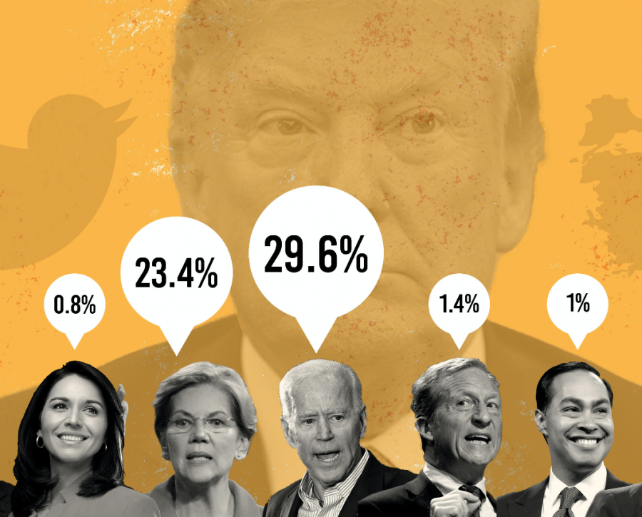 The top three talked-about debate topics: Trump, Trump and Trump