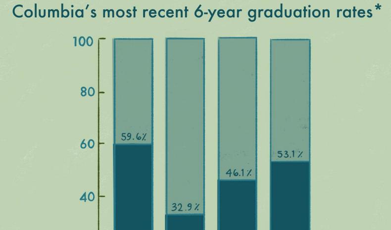 Initiatives at Columbia bridge academic disparities