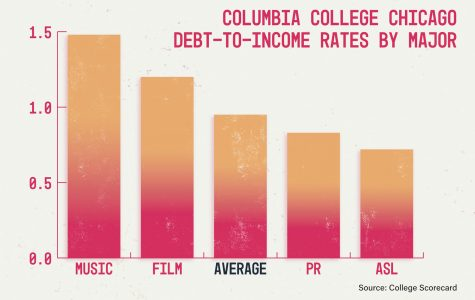 New debt-to-income ratio offers students a glimpse into their financial future