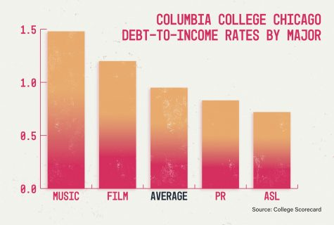 New debt-to-income ratio offers students a glimpse into their financial future – The Columbia Chronicle